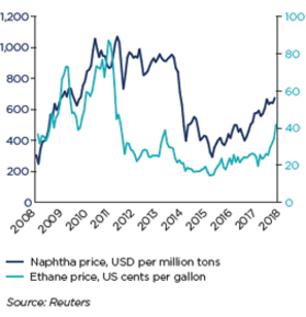 NAPHTHA AND ETHANE PRICES