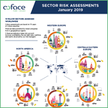 Sector risk assessments - April 2019